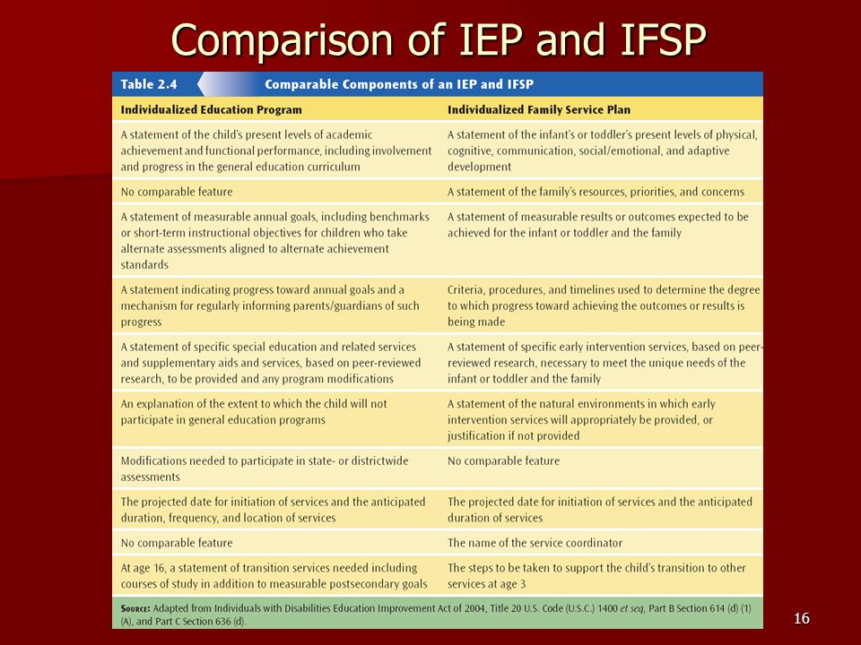 Comparison of IEP and IFSP