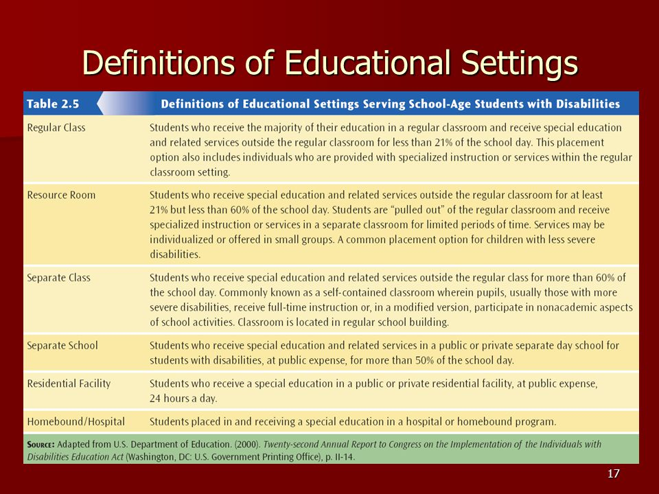 Definitions of Educational Settings