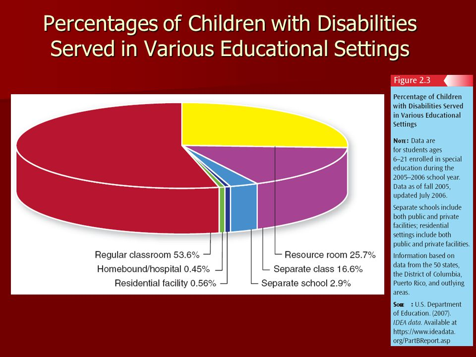 Percentages of Children with Disabilities Served in Various Educational Settings
