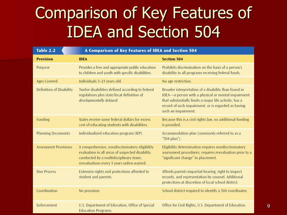 Comparison of Key Features of IDEA and Section 504