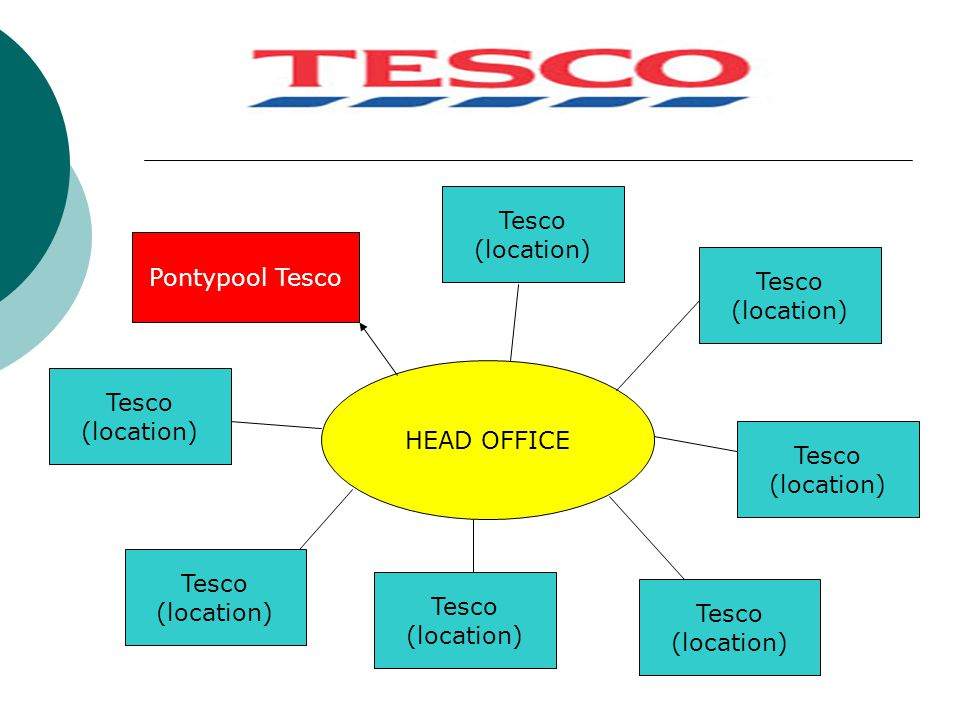 Tesco (location) Pontypool Tesco. Tesco. (location) HEAD OFFICE. Tesco. (location) Tesco. (location)