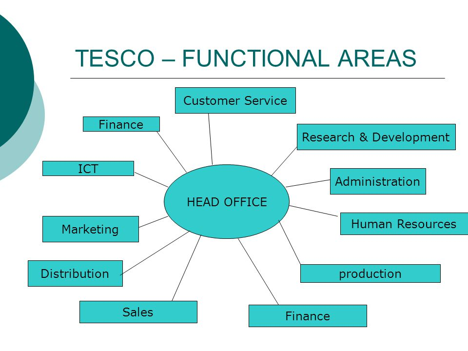 tesco functional areas ict With more than 50,000 people working at tesco lotus, we are one of the largest consumer companies in thailand and our purpose in personnel is clear: to make what.