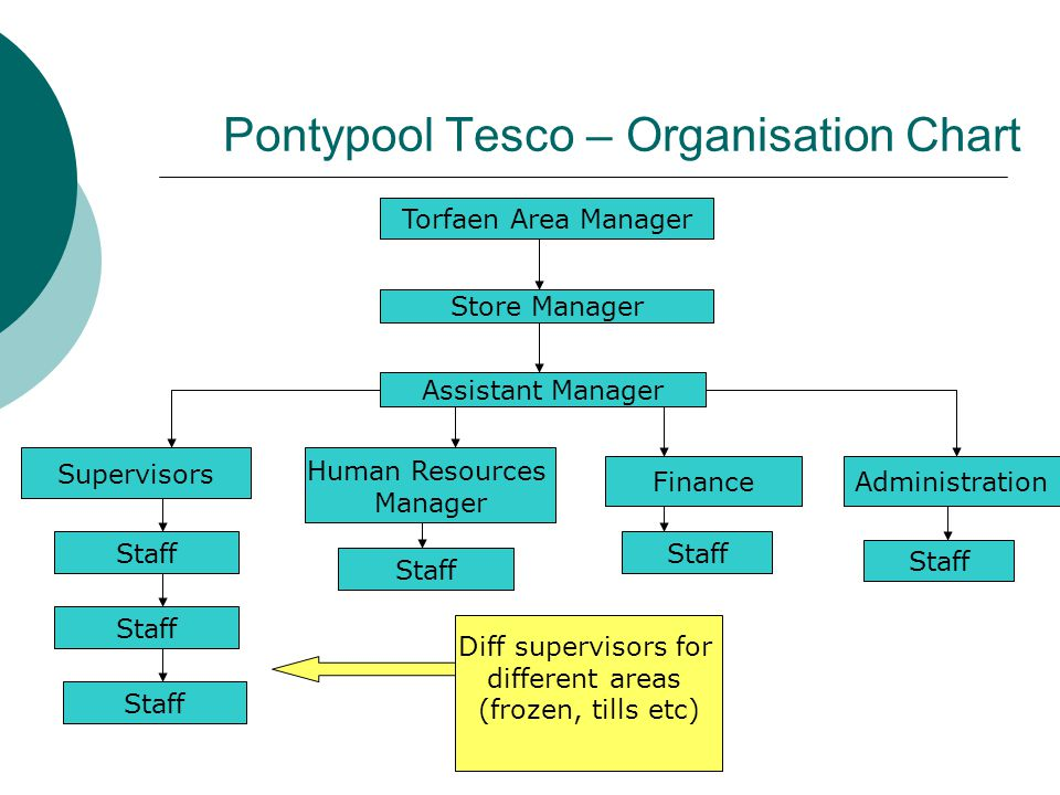 Pontypool Tesco – Organisation Chart