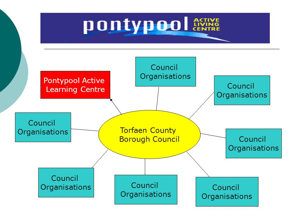 Council Organisations. Pontypool Active. Learning Centre. Council. Organisations. Torfaen County.
