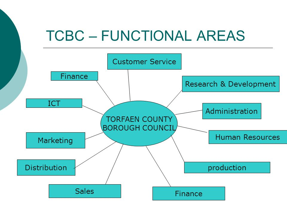 TCBC – FUNCTIONAL AREAS