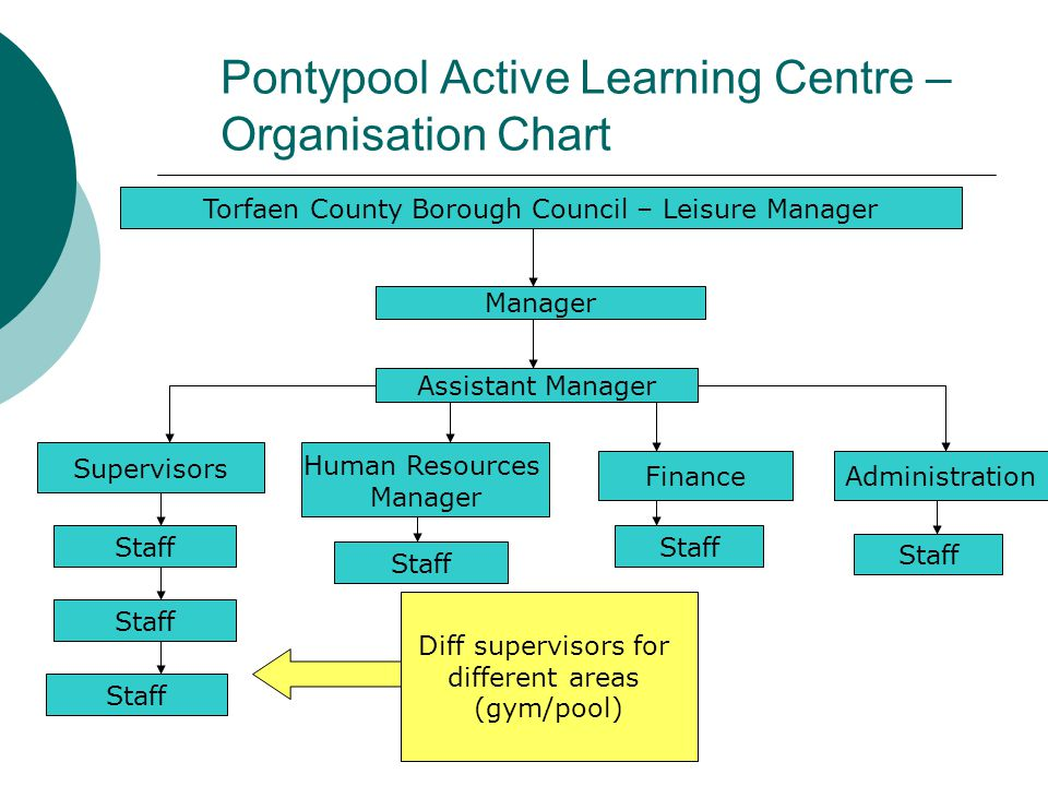 Pontypool Active Learning Centre – Organisation Chart