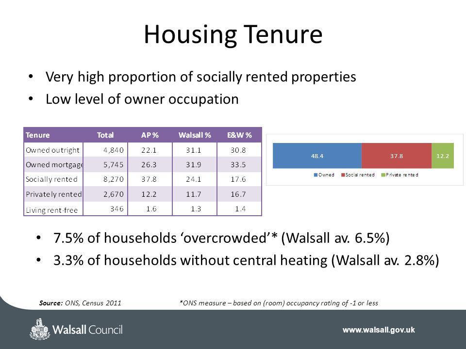 Housing Tenure Very high proportion of socially rented properties