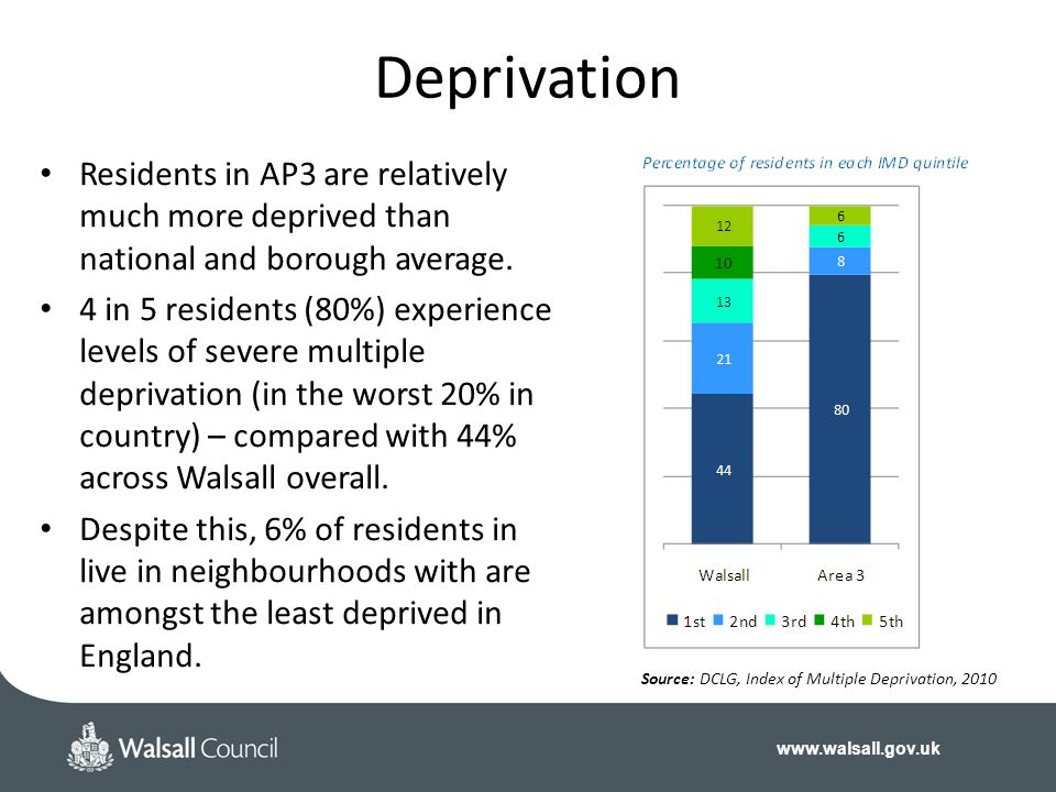 Deprivation Residents in AP3 are relatively much more deprived than national and borough average.