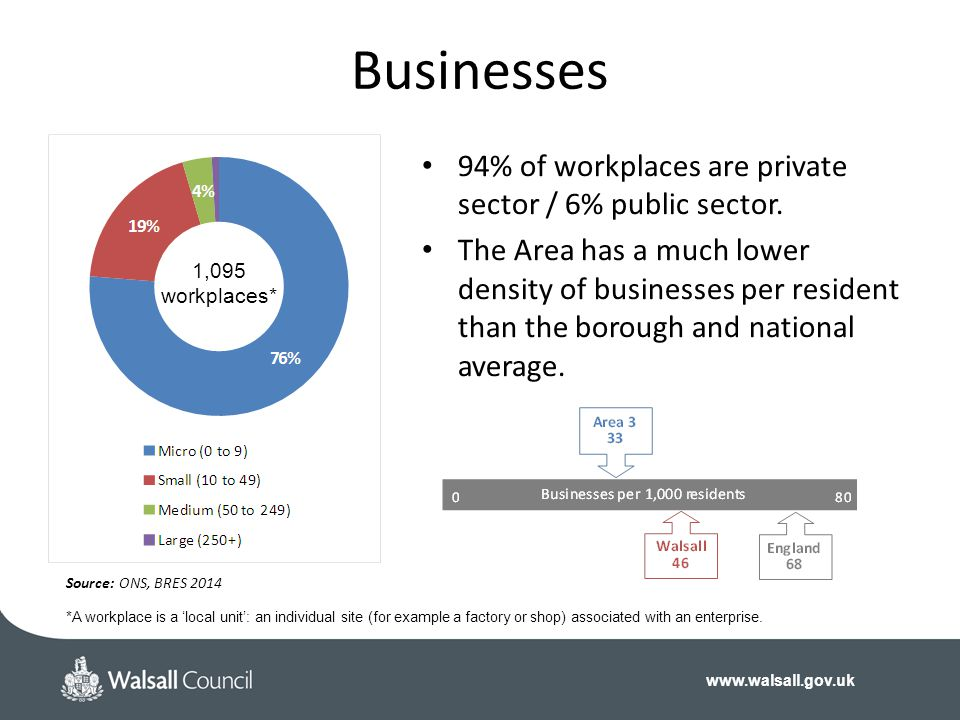 Businesses 94% of workplaces are private sector / 6% public sector.
