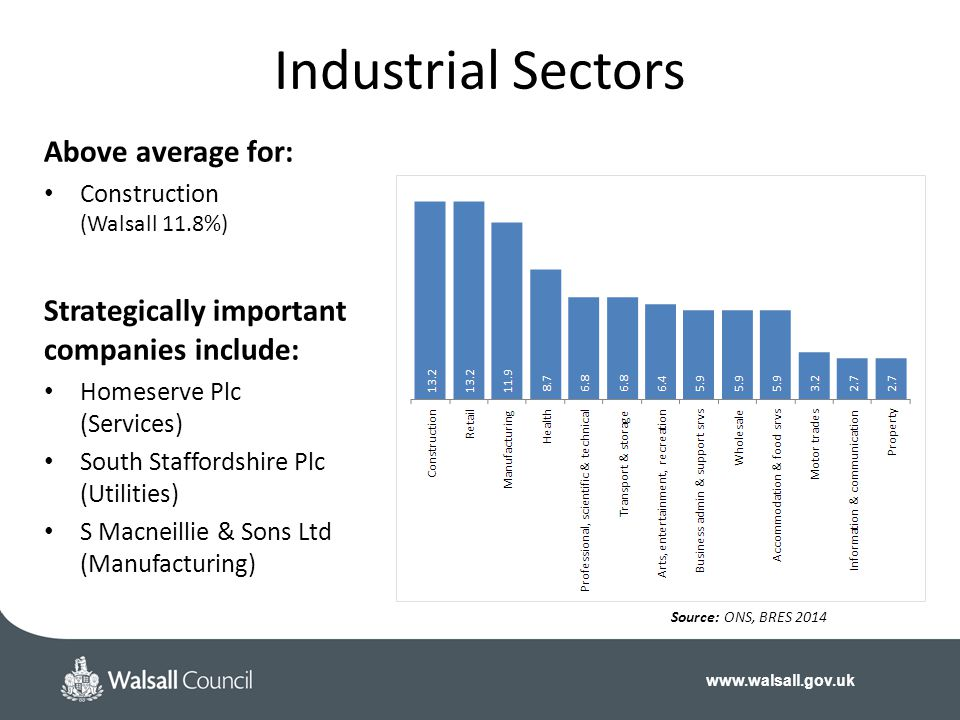Industrial Sectors Above average for: