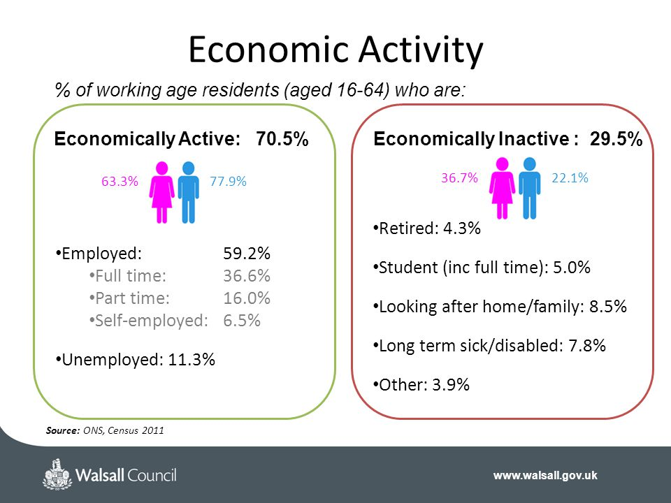 Economic Activity % of working age residents (aged 16-64) who are: