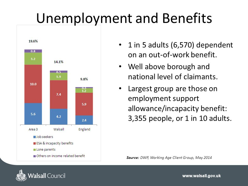 Unemployment and Benefits