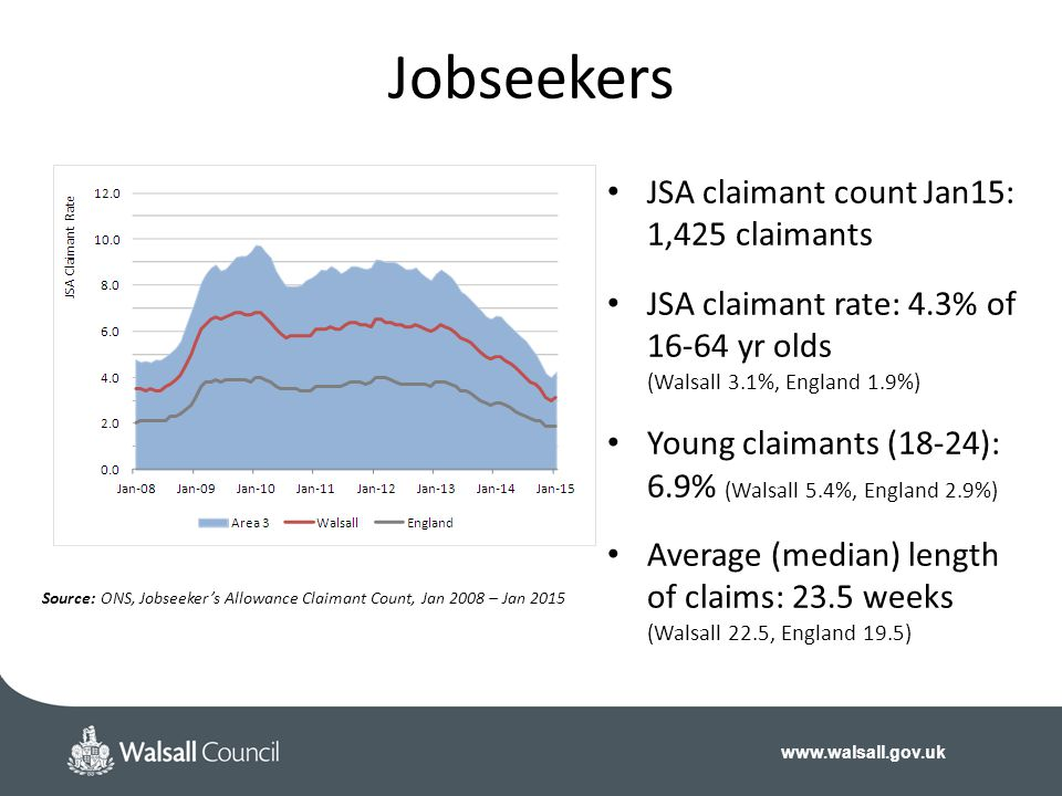 Jobseekers JSA claimant count Jan15: 1,425 claimants