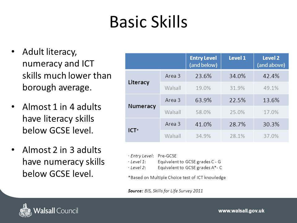 Basic Skills Adult literacy, numeracy and ICT skills much lower than borough average.