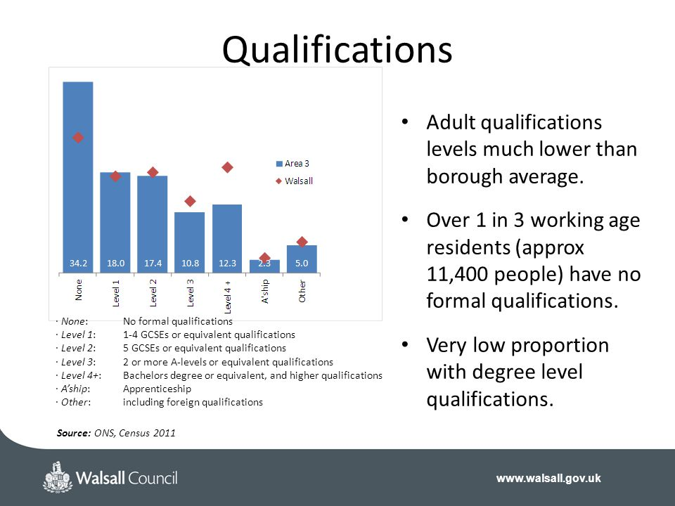 Qualifications Adult qualifications levels much lower than borough average.