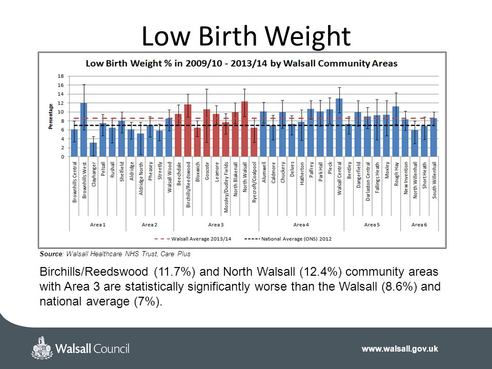 Low Birth Weight Source: Walsall Healthcare NHS Trust, Care Plus. The End.