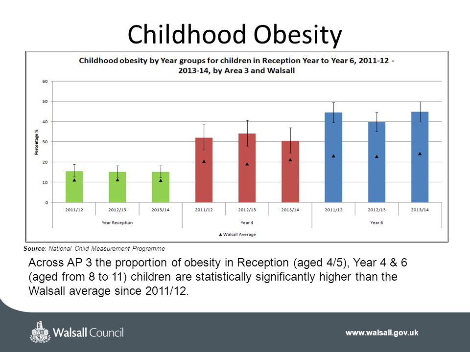 Childhood Obesity Source: National Child Measurement Programme. The End.