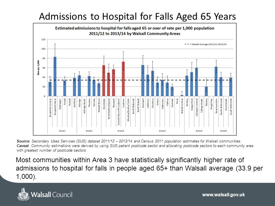 Admissions to Hospital for Falls Aged 65 Years
