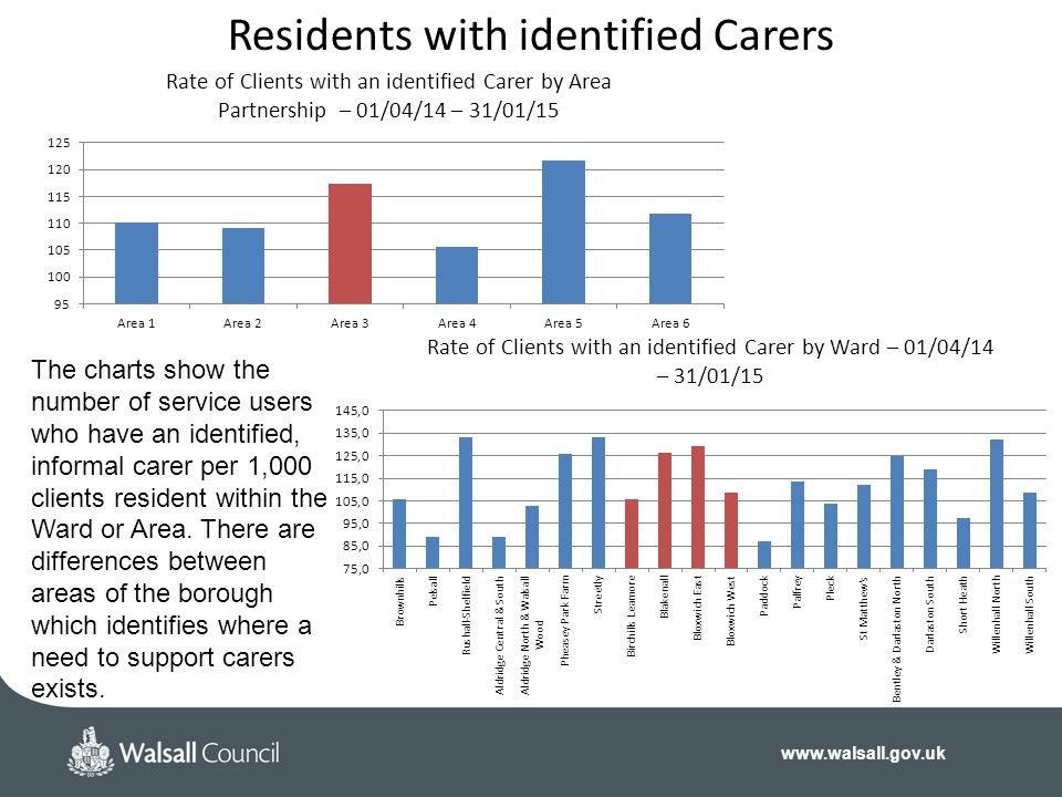 Residents with identified Carers