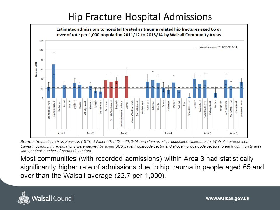 Hip Fracture Hospital Admissions