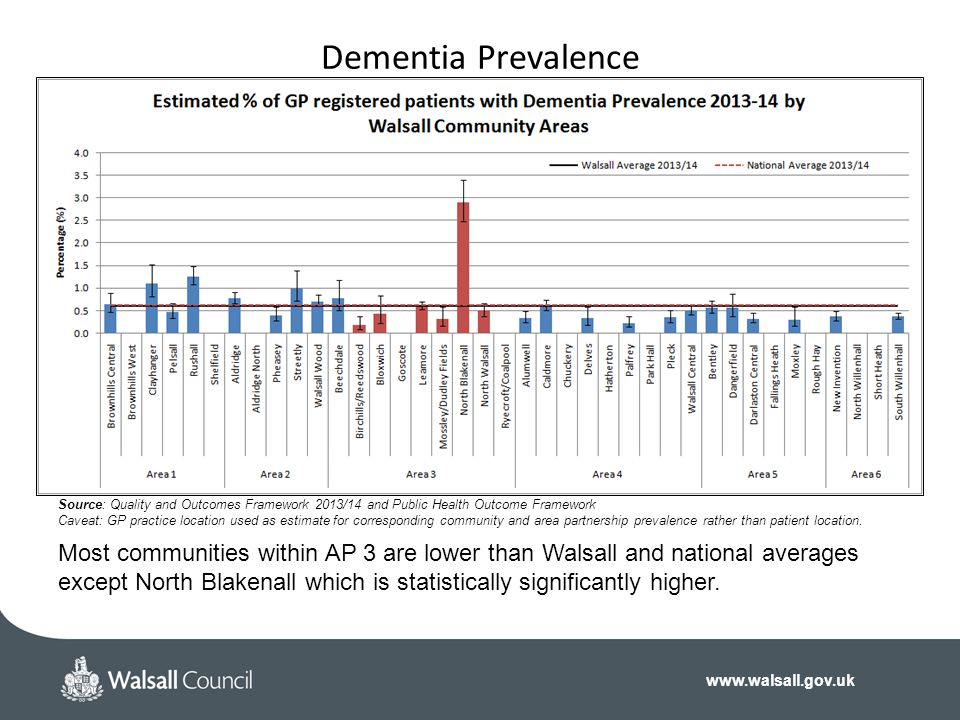 Dementia Prevalence Source: Quality and Outcomes Framework 2013/14 and Public Health Outcome Framework.