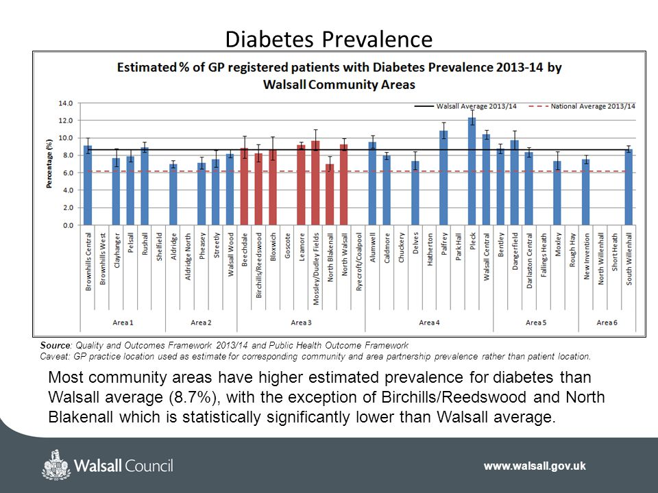 Diabetes Prevalence Source: Quality and Outcomes Framework 2013/14 and Public Health Outcome Framework.