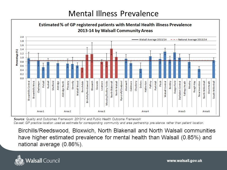 Mental Illness Prevalence