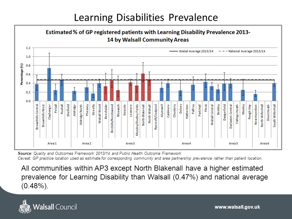Learning Disabilities Prevalence