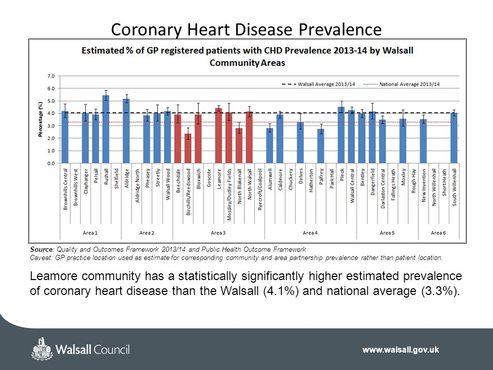 Coronary Heart Disease Prevalence