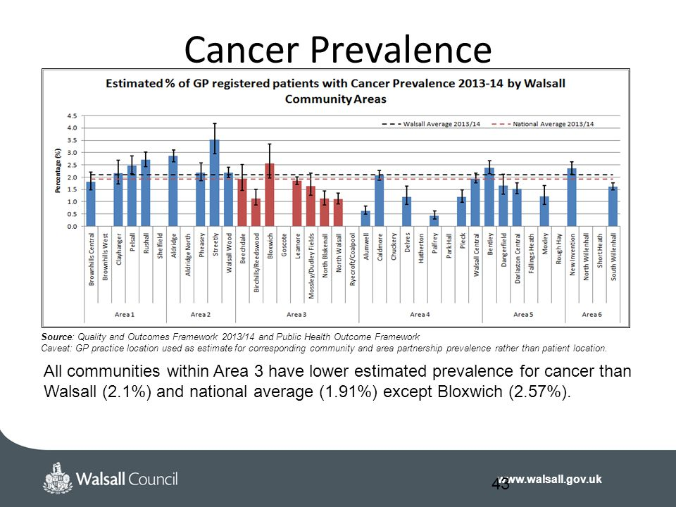 Cancer Prevalence Source: Quality and Outcomes Framework 2013/14 and Public Health Outcome Framework.