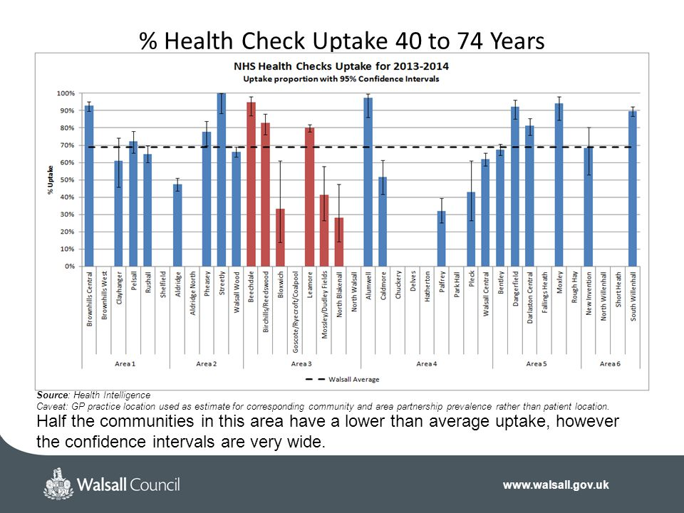 % Health Check Uptake 40 to 74 Years