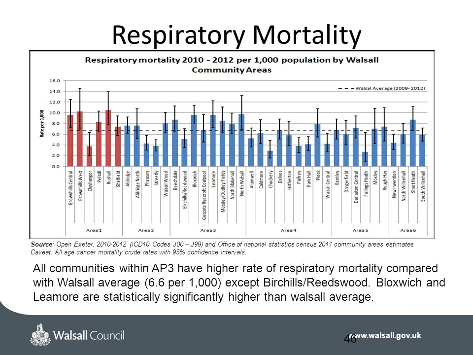 Respiratory Mortality