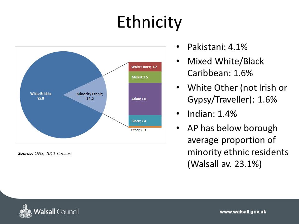 Ethnicity Pakistani: 4.1% Mixed White/Black Caribbean: 1.6%