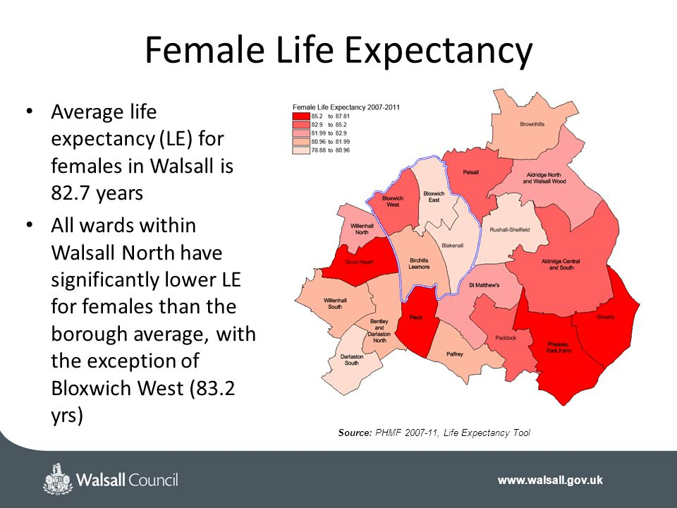 Female Life Expectancy