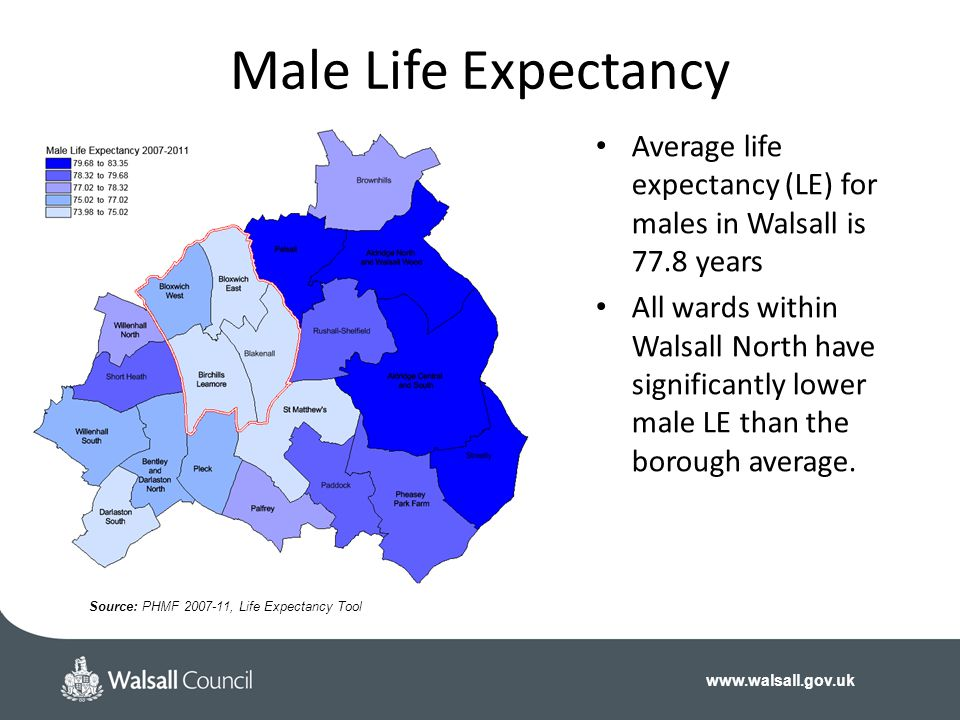Male Life Expectancy Average life expectancy (LE) for males in Walsall is 77.8 years.