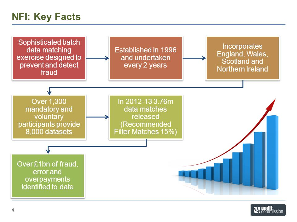 NFI: Key Facts Sophisticated batch data matching exercise designed to prevent and detect fraud. Established in 1996 and undertaken every 2 years.