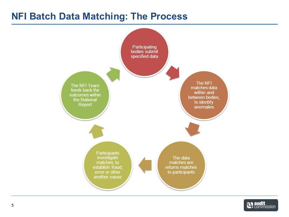NFI Batch Data Matching: The Process