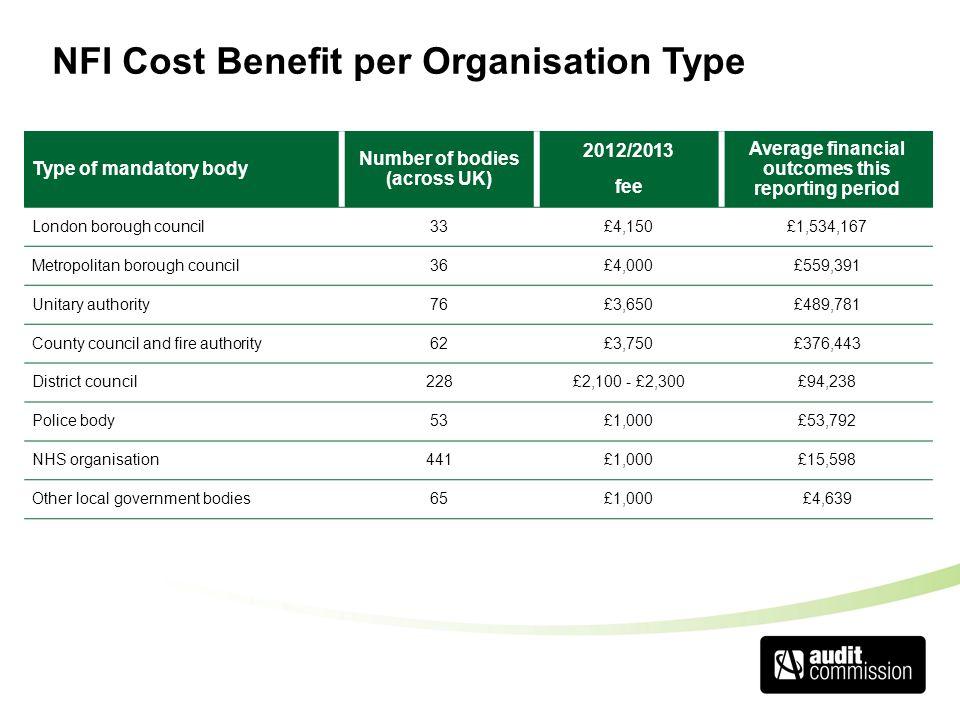 NFI Cost Benefit per Organisation Type