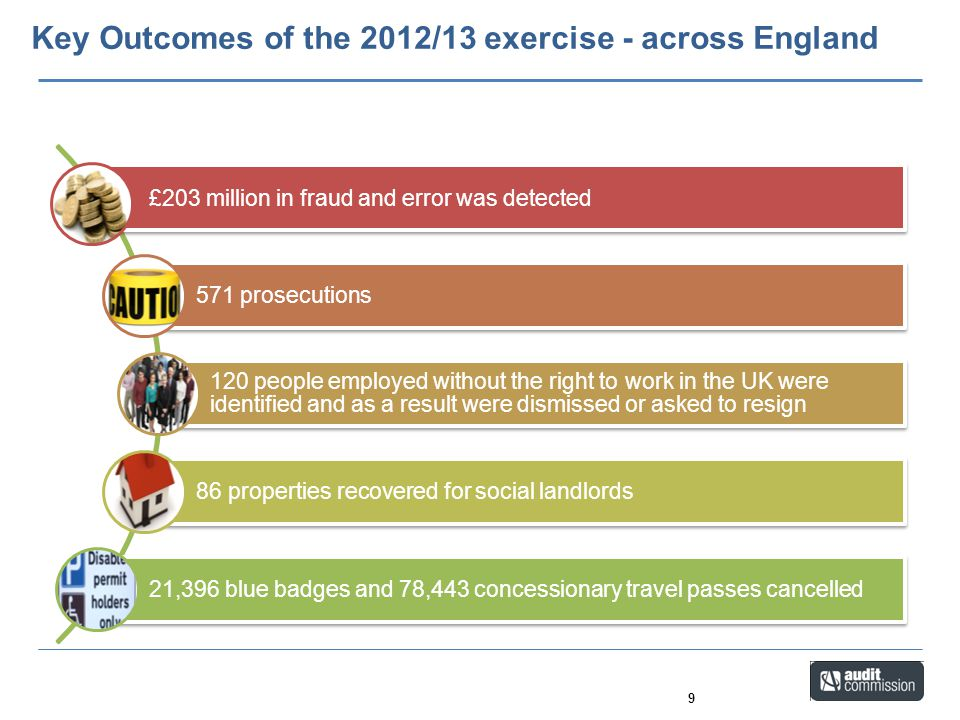 Key Outcomes of the 2012/13 exercise - across England