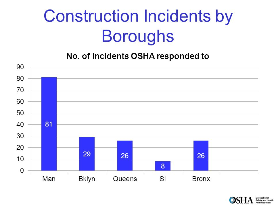 Construction Incidents by Boroughs