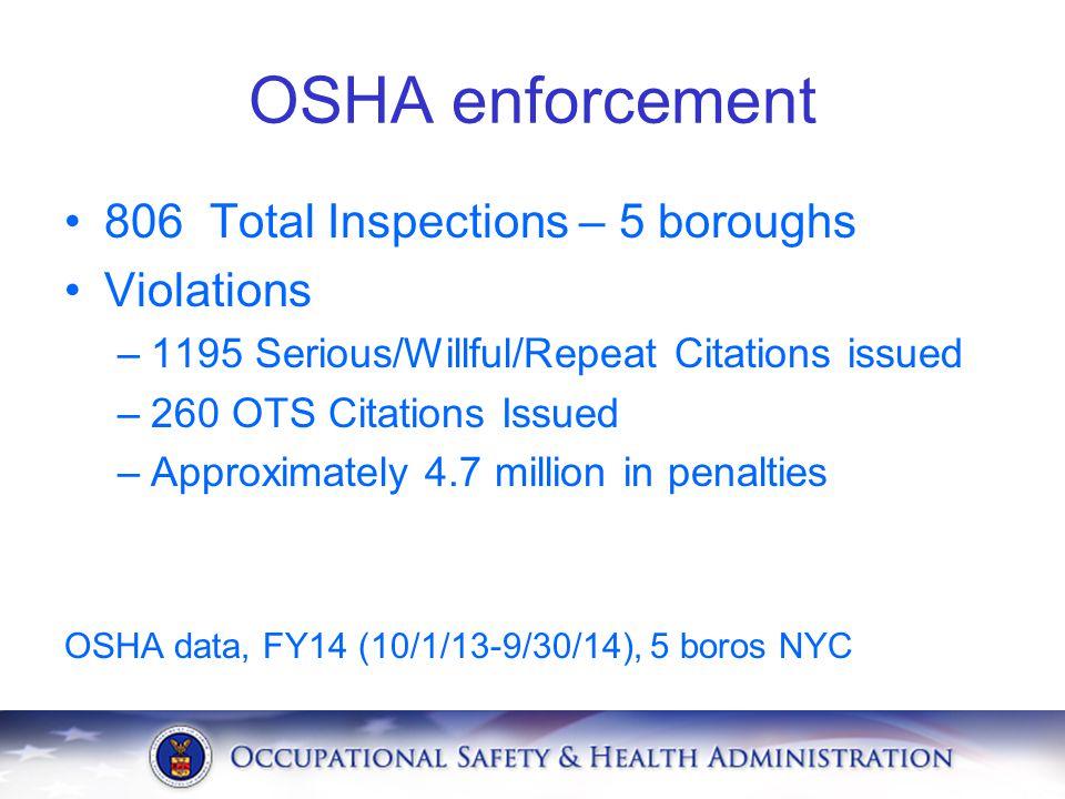OSHA enforcement 806 Total Inspections – 5 boroughs Violations