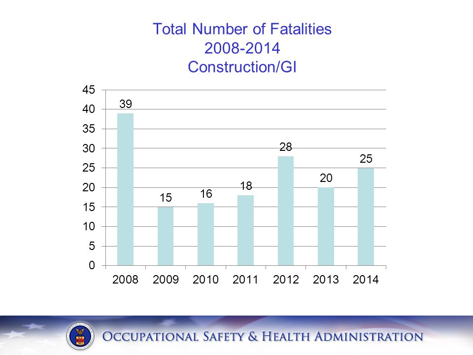 Total Number of Fatalities 2008-2014 Construction/GI