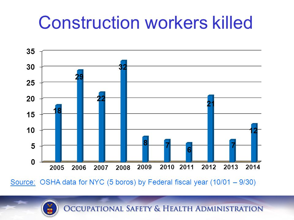 Construction workers killed