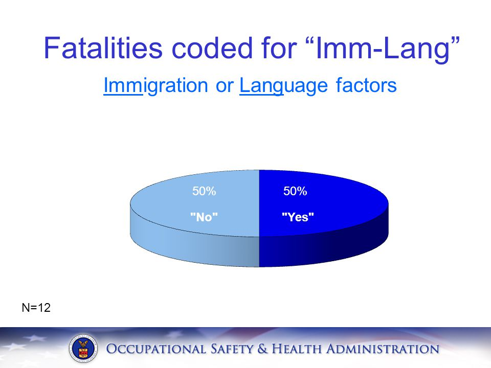 Fatalities coded for Imm-Lang
