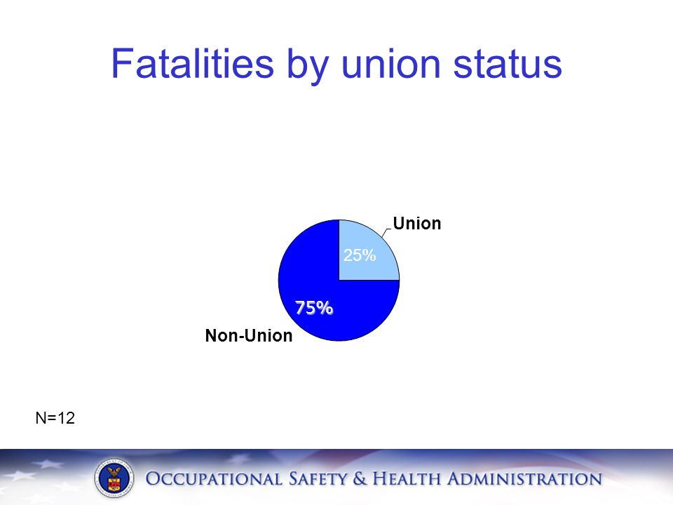 Fatalities by union status