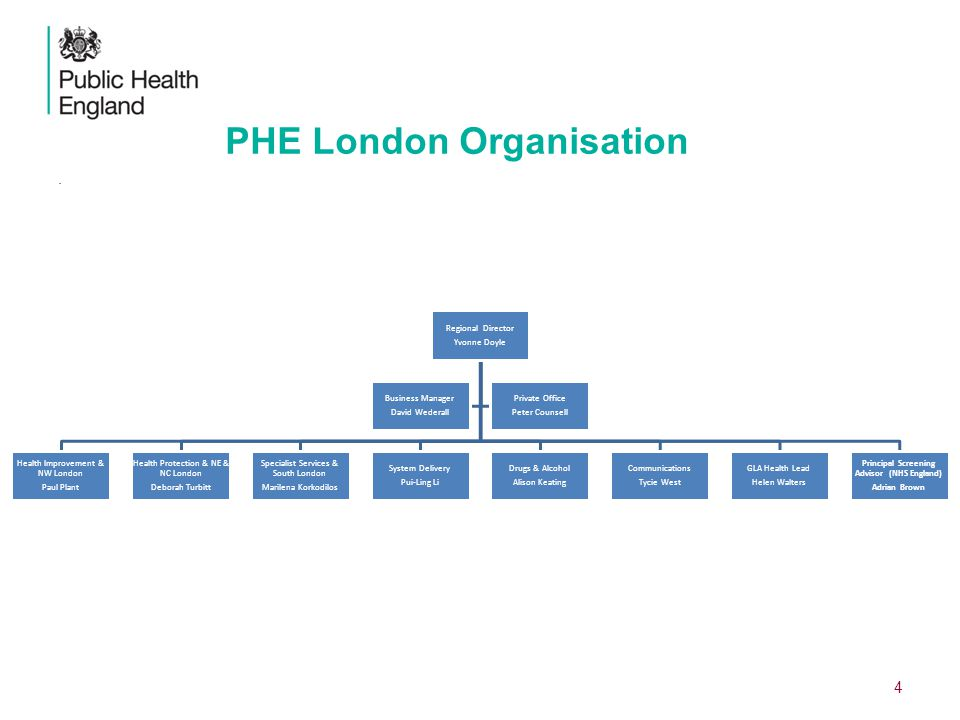 PHE London Organisation