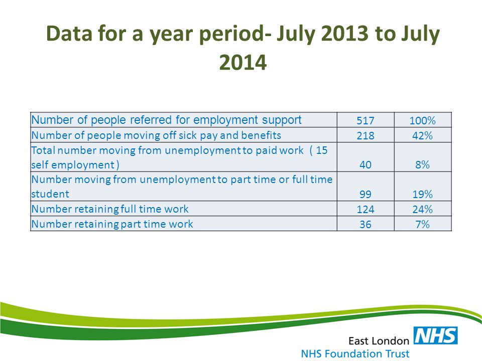 Data for a year period- July 2013 to July 2014