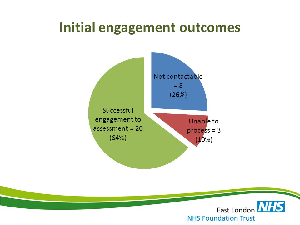 Initial engagement outcomes