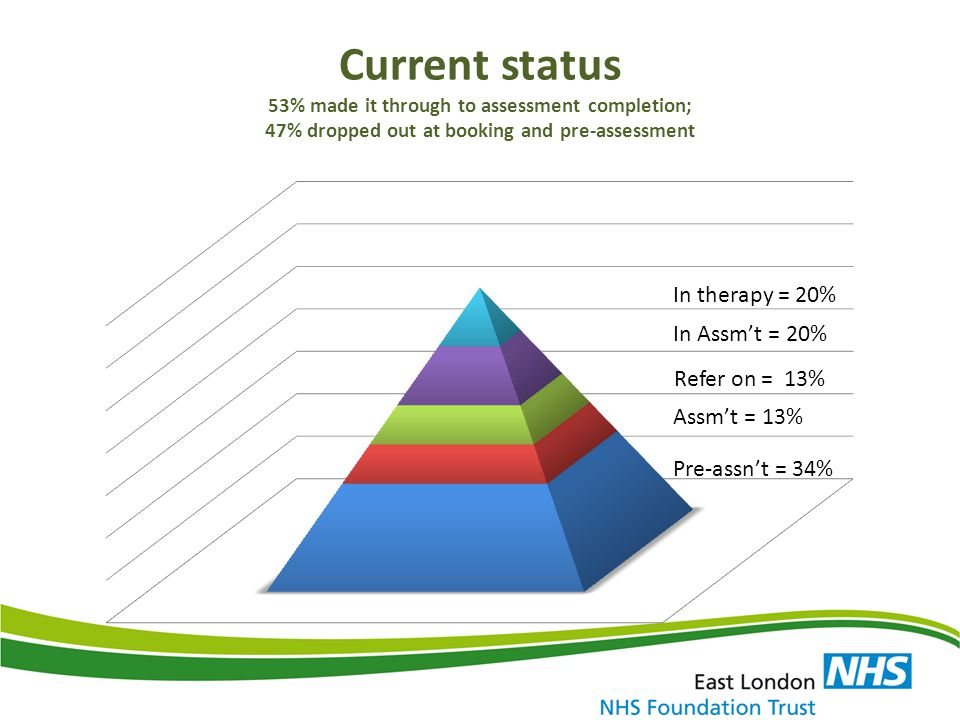 Current status 53% made it through to assessment completion; 47% dropped out at booking and pre-assessment
