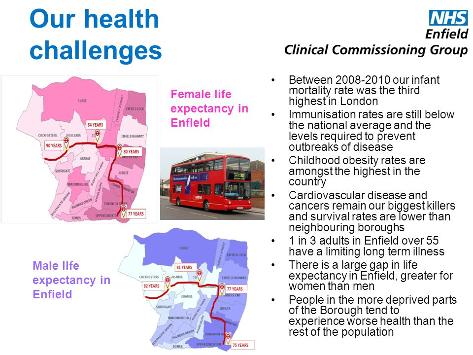 Our health challenges Female life expectancy in Enfield